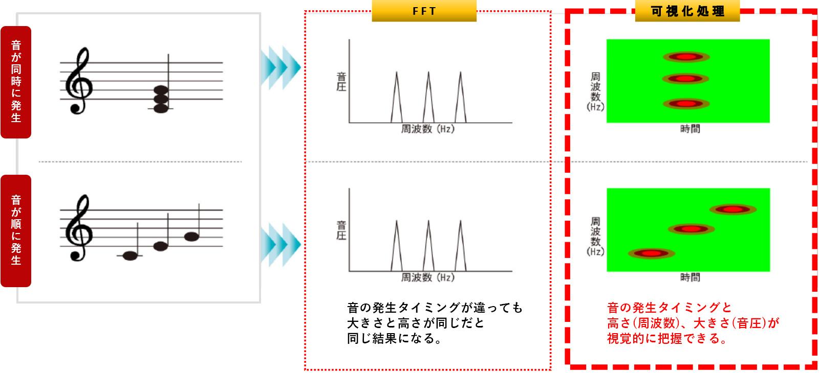 音響振動診断システム