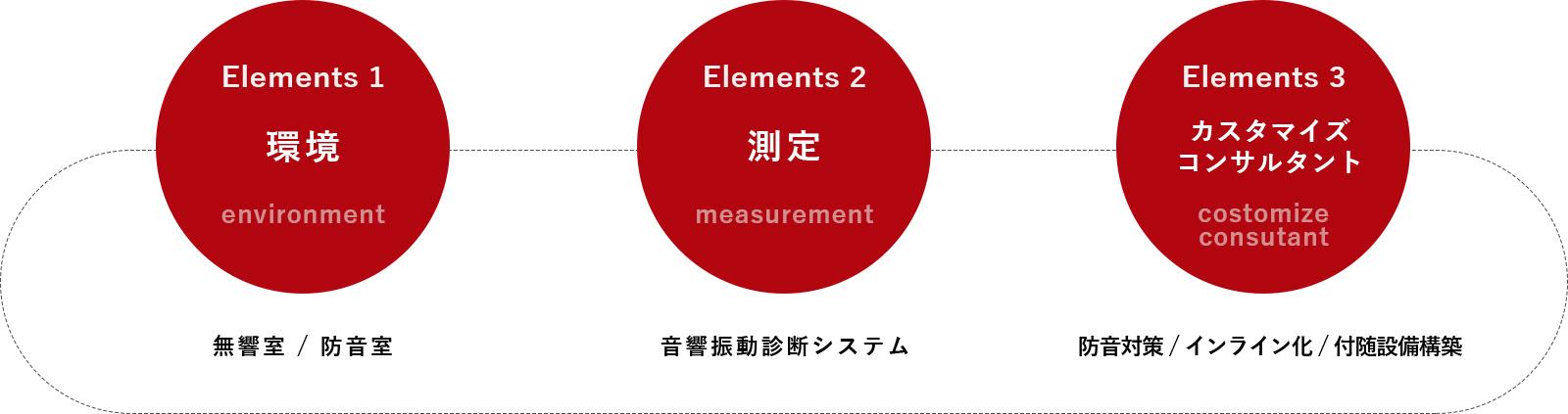 ST・3つの要素